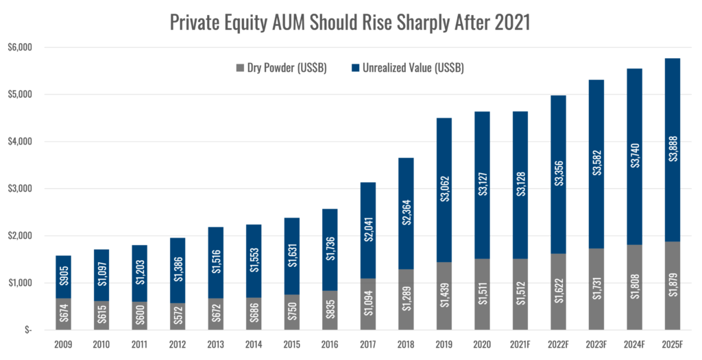 chart Private Equity AUM Should Rise Sharply After 2021