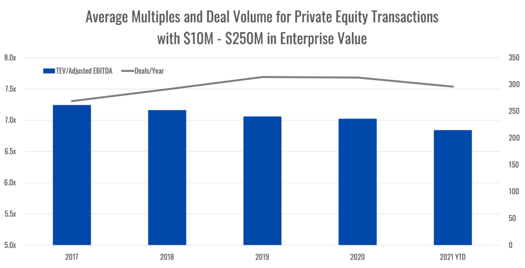 chart Private Equity Transactions Enterprise Value and Deals